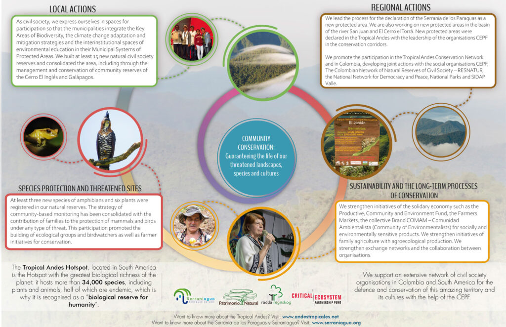 Infography community conservation